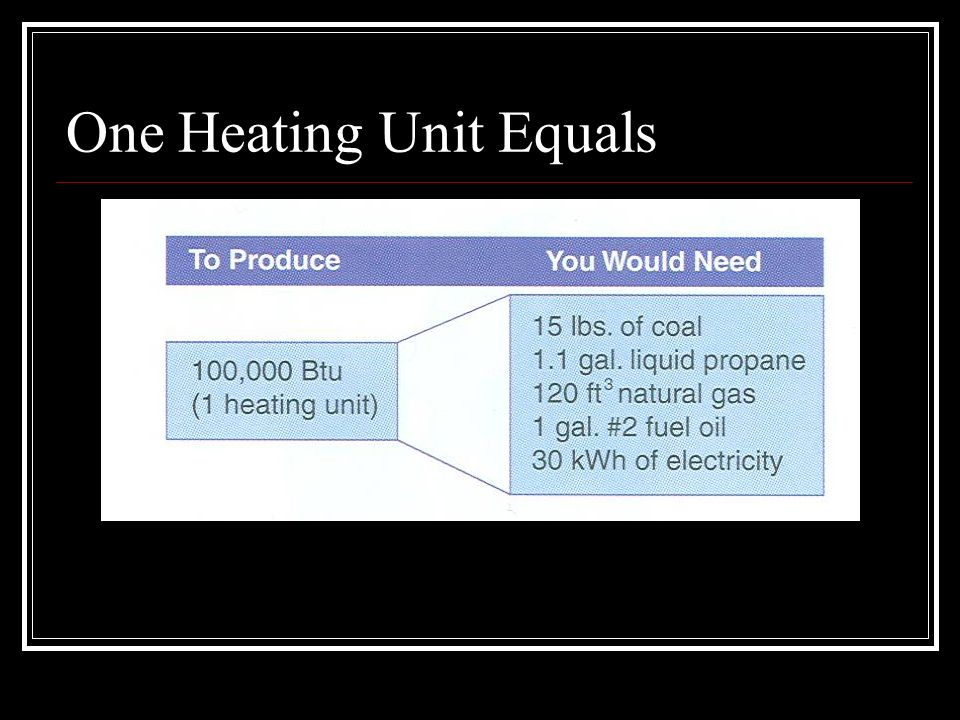 One Heating Unit Equals
