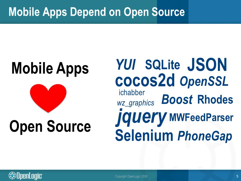 Copyright OpenLogic 2006 Mobile Apps Depend on Open Source 5 jquery cocos2d JSON ichabber wz_graphics MWFeedParser Selenium YUI SQLite Boost OpenSSL Mobile Apps Open Source PhoneGap Rhodes