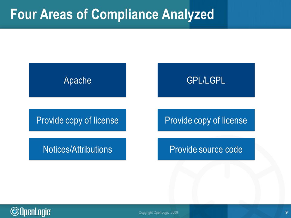 Copyright OpenLogic 2006 Four Areas of Compliance Analyzed 9 Apache GPL/LGPL Provide copy of license Notices/Attributions Provide copy of license Provide source code