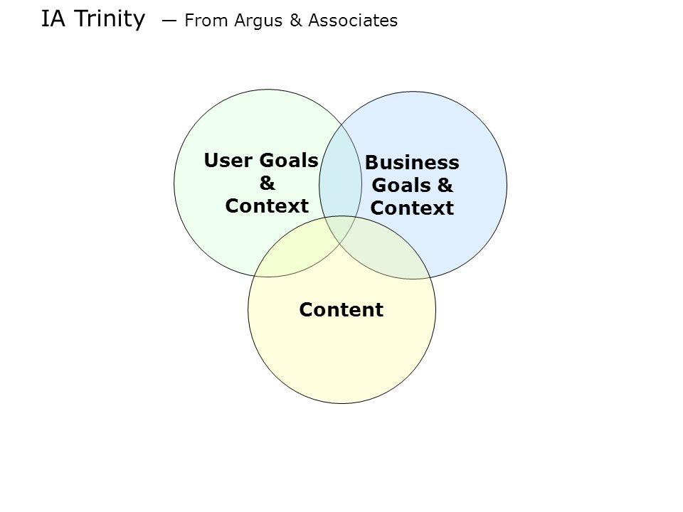 IA Trinity From Argus & Associates User Goals & Context Business Goals & Context Content