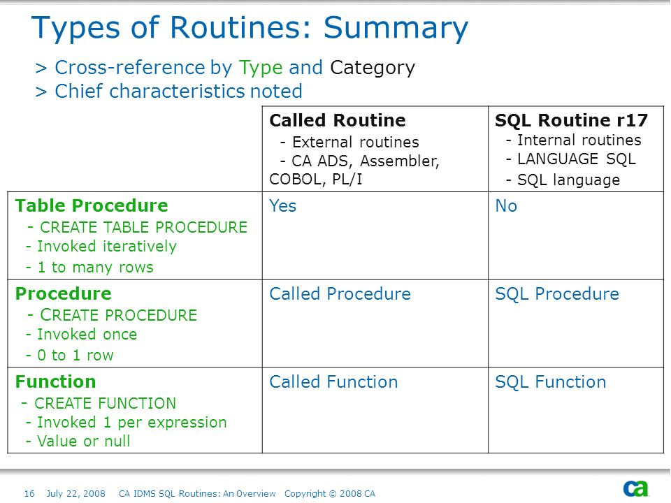16July 22, 2008 CA IDMS SQL Routines: An Overview Copyright © 2008 CA Types of Routines: Summary Called Routine - External routines - CA ADS, Assembler, COBOL, PL/I SQL Routine r17 - Internal routines - LANGUAGE SQL - SQL language Table Procedure - CREATE TABLE PROCEDURE - Invoked iteratively - 1 to many rows YesNo Procedure - C REATE PROCEDURE - Invoked once - 0 to 1 row Called Procedure SQL Procedure Function - CREATE FUNCTION - Invoked 1 per expression - Value or null Called Function SQL Function > Cross-reference by Type and Category > Chief characteristics noted