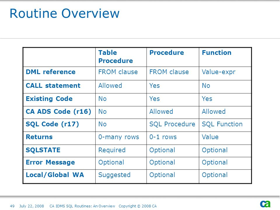 49July 22, 2008 CA IDMS SQL Routines: An Overview Copyright © 2008 CA Routine Overview Table Procedure ProcedureFunction DML referenceFROM clause Value-expr CALL statementAllowedYesNo Existing CodeNoYes CA ADS Code (r16)NoAllowed SQL Code (r17)NoSQL ProcedureSQL Function Returns0-many rows0-1 rowsValue SQLSTATERequiredOptional Error MessageOptional Local/Global WASuggestedOptional