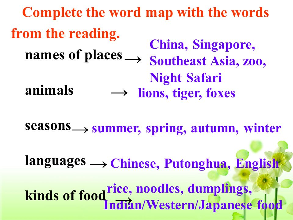Complete the word map with the words from the reading. names of places animals seasons languages kinds of food China, Singapore, Southeast Asia, zoo,