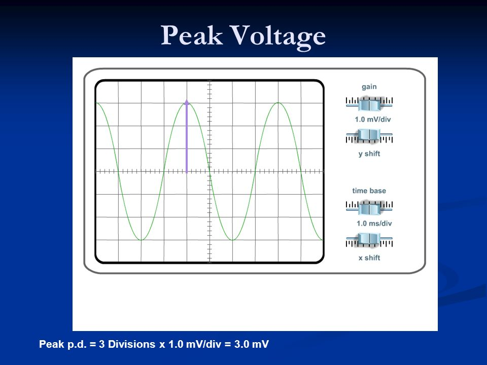 Peak Voltage Peak p.d. = 3 Divisions x 1.0 mV/div = 3.0 mV