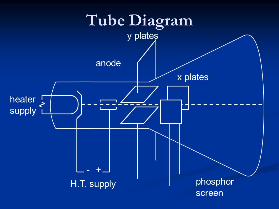 Tube Diagram H.T. supply heater supply y plates +- phosphor screen anode x plates
