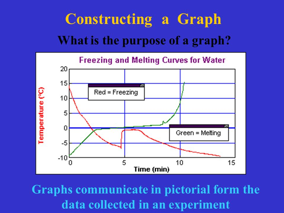 Constructing a Graph What is the purpose of a graph.
