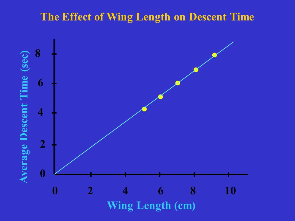 The Effect of Wing Length on Descent Time Wing Length (cm) Average Descent Time (sec).....