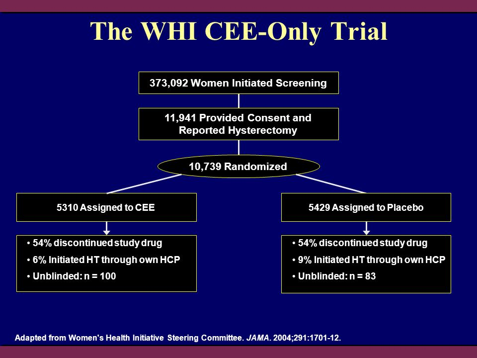 The WHI CEE-Only Trial 373,092 Women Initiated Screening 11,941 Provided Consent and Reported Hysterectomy 10,739 Randomized 5310 Assigned to CEE 54%
