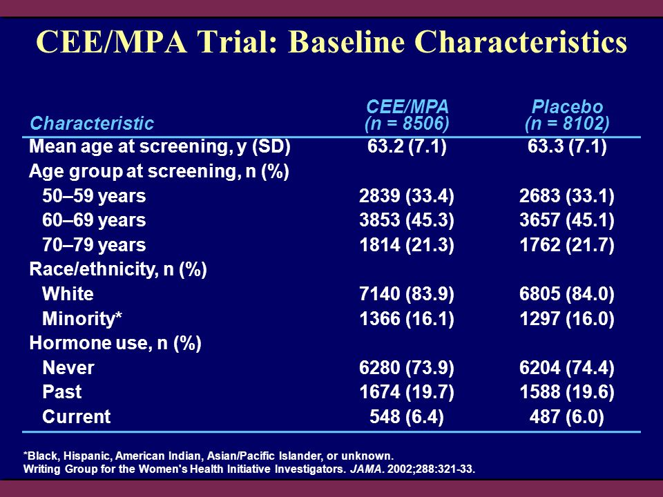 CEE/MPA Trial: Baseline Characteristics *Black, Hispanic, American Indian, Asian/Pacific Islander, or unknown. Writing Group for the Women's Health In
