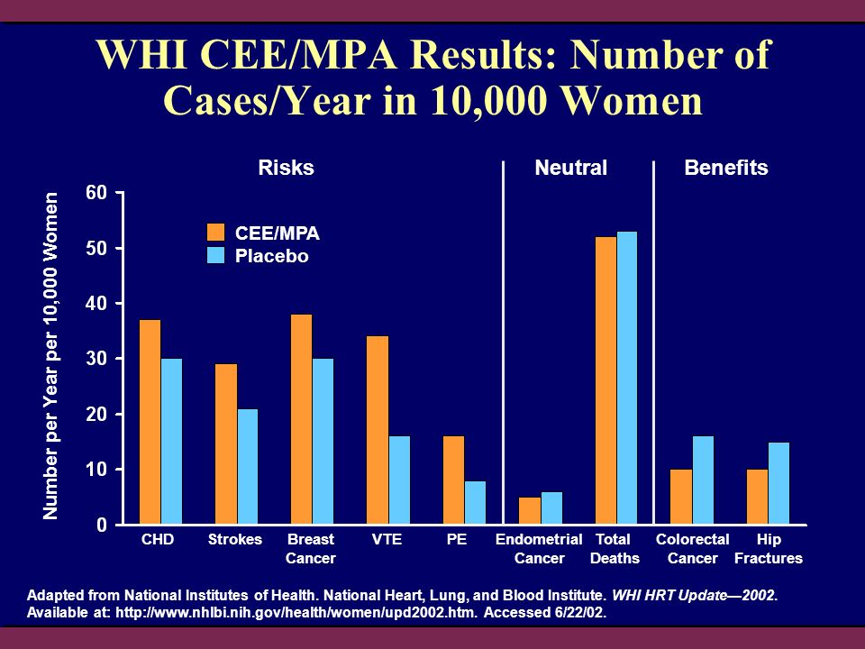 Colorectal Cancer Endometrial Cancer WHI CEE/MPA Results: Number of Cases/Year in 10,000 Women Number per Year per 10,000 Women Adapted from National