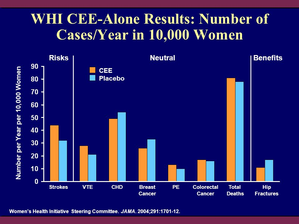 WHI CEE-Alone Results: Number of Cases/Year in 10,000 Women Number per Year per 10,000 Women Women's Health Initiative Steering Committee. JAMA. 2004;