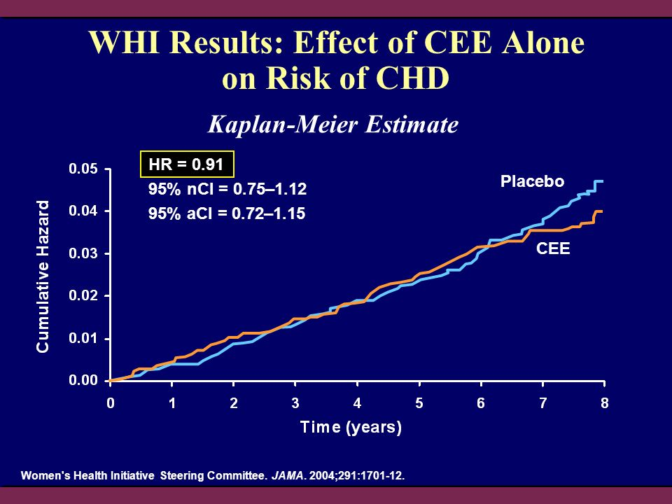 CEE Placebo WHI Results: Effect of CEE Alone on Risk of CHD HR = 0.91 95% nCI = 0.75–1.12 95% aCI = 0.72–1.15 Kaplan-Meier Estimate Women's Health Ini