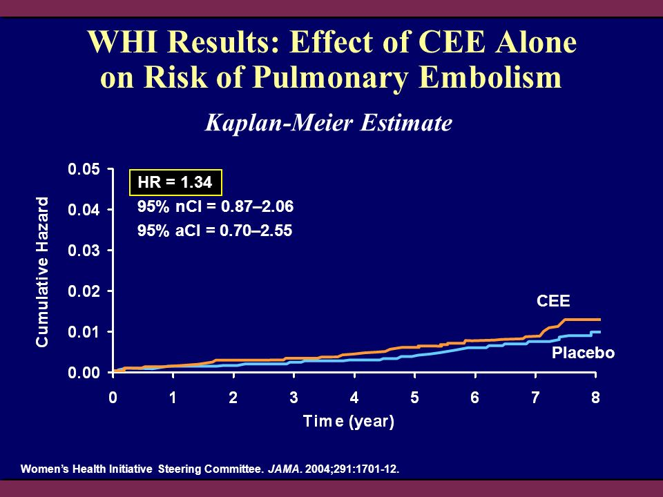 CEE Placebo Womens Health Initiative Steering Committee. JAMA. 2004;291:1701-12. WHI Results: Effect of CEE Alone on Risk of Pulmonary Embolism Kaplan