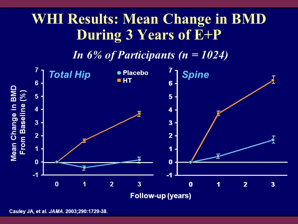 Placebo HT WHI Results: Mean Change in BMD During 3 Years of E+P Follow-up (years) Cauley JA, et al. JAMA. 2003;290:1729-38. Mean Change in BMD From B