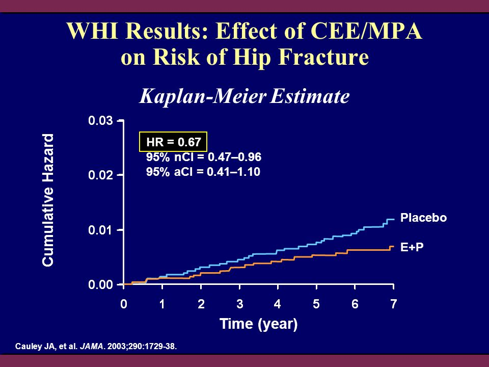 HR = 0.67 95% nCl = 0.47–0.96 95% aCI = 0.41–1.10 WHI Results: Effect of CEE/MPA on Risk of Hip Fracture Kaplan-Meier Estimate Time (year) Cumulative