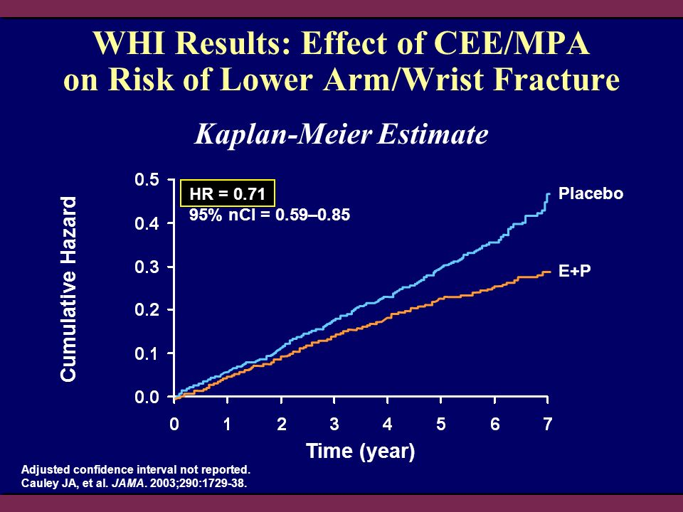 WHI Results: Effect of CEE/MPA on Risk of Lower Arm/Wrist Fracture Adjusted confidence interval not reported. Cauley JA, et al. JAMA. 2003;290:1729-38