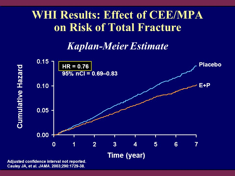 Cumulative Hazard Time (year) WHI Results: Effect of CEE/MPA on Risk of Total Fracture Adjusted confidence interval not reported. Cauley JA, et al. JA