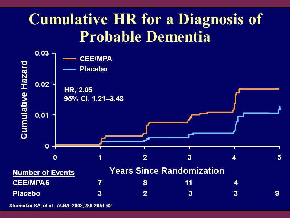 Cumulative HR for a Diagnosis of Probable Dementia Shumaker SA, et al. JAMA. 2003;289:2651-62. HR, 2.05 95% CI, 1.21–3.48 CEE/MPA Placebo Number of Ev