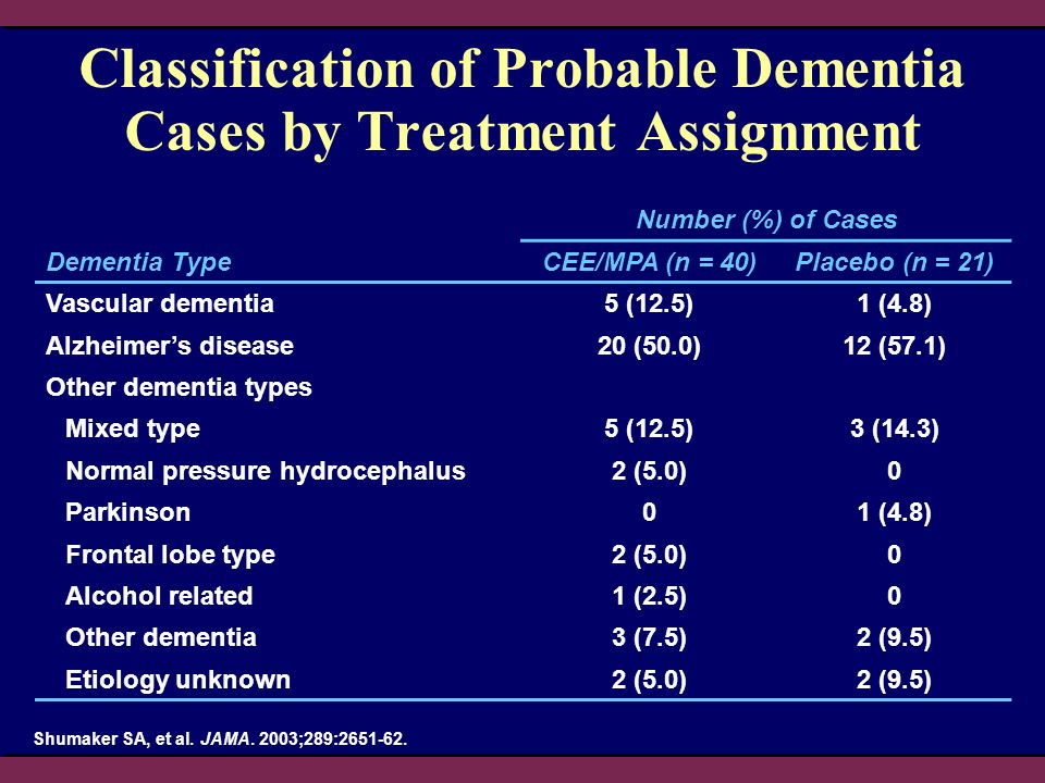 Classification of Probable Dementia Cases by Treatment Assignment Shumaker SA, et al. JAMA. 2003;289:2651-62. Number (%) of Cases Dementia TypeCEE/MPA