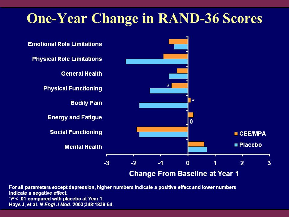 One-Year Change in RAND-36 Scores Change From Baseline at Year 1 * For all parameters except depression, higher numbers indicate a positive effect and