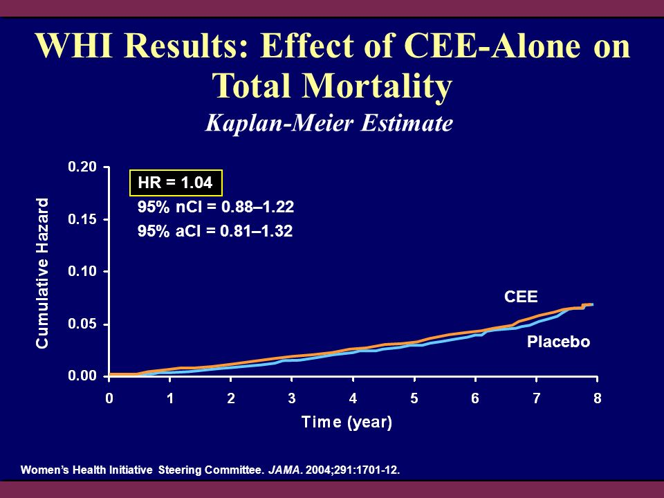 CEE Placebo Womens Health Initiative Steering Committee. JAMA. 2004;291:1701-12. WHI Results: Effect of CEE-Alone on Total Mortality Kaplan-Meier Esti