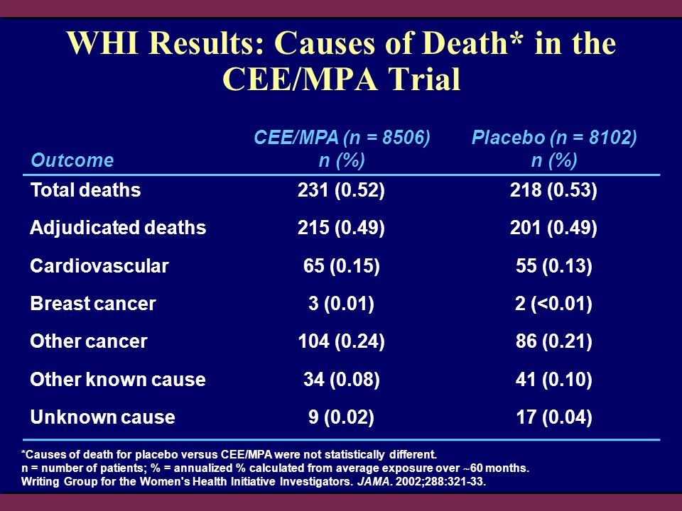WHI Results: Causes of Death* in the CEE/MPA Trial *Causes of death for placebo versus CEE/MPA were not statistically different. n = number of patient