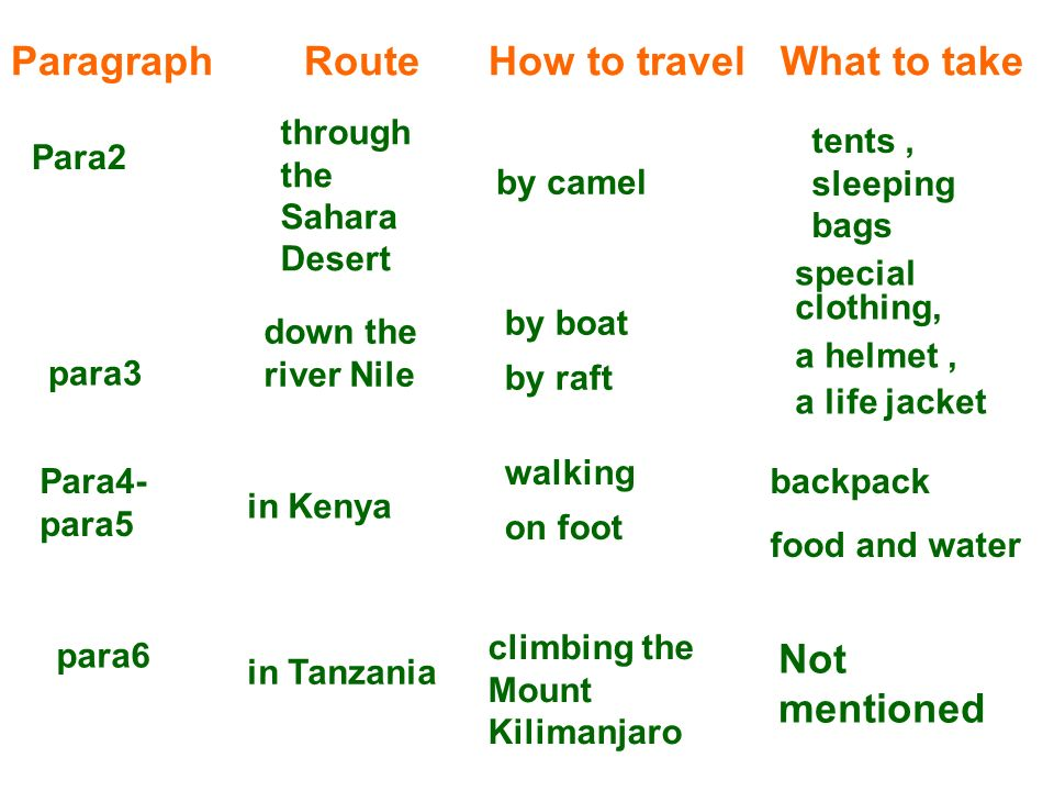 Paragraph Route How to travel What to take Para2 through the Sahara Desert by camel tents, sleeping bags para3 Para4- para5 para6 down the river Nile in Kenya in Tanzania by boat by raft walking on foot climbing the Mount Kilimanjaro special clothing, a helmet, a life jacket backpack food and water Not mentioned