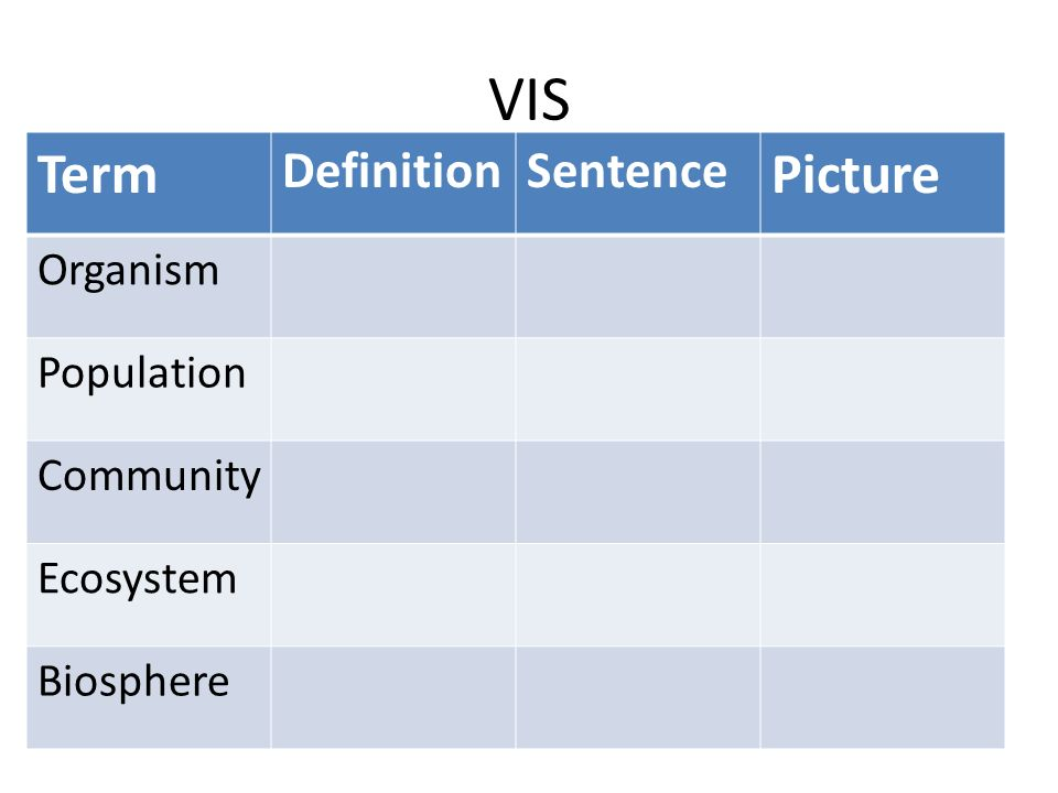 VIS Term DefinitionSentence Picture Organism Population Community Ecosystem Biosphere