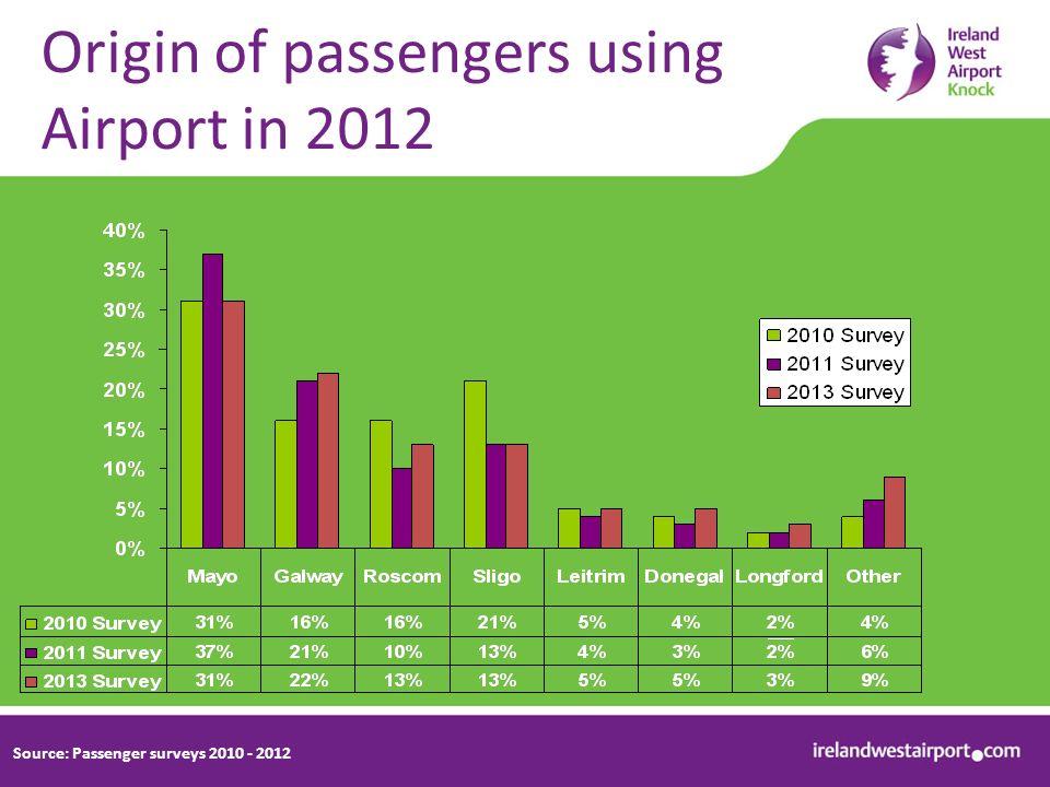 Origin of passengers using Airport in 2012 Source: Passenger surveys 2010 - 2012