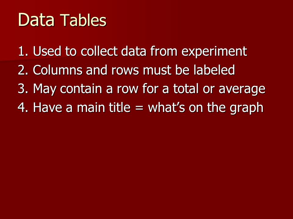 Data Tables 1. Used to collect data from experiment 2. Columns and rows must be labeled 3. May contain a row for a total or average 4. Have a main tit