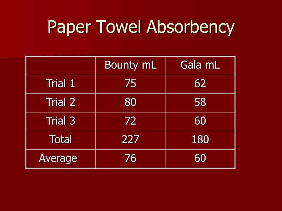 Paper Towel Absorbency Bounty mL Gala mL Trial 1 7562 Trial 2 8058 Trial 3 7260 Total227180 Average Average7660