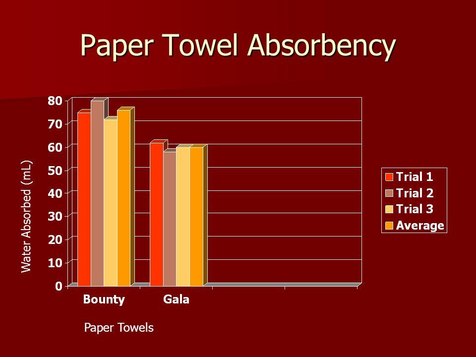 Paper Towel Absorbency Paper Towels Water Absorbed (mL)