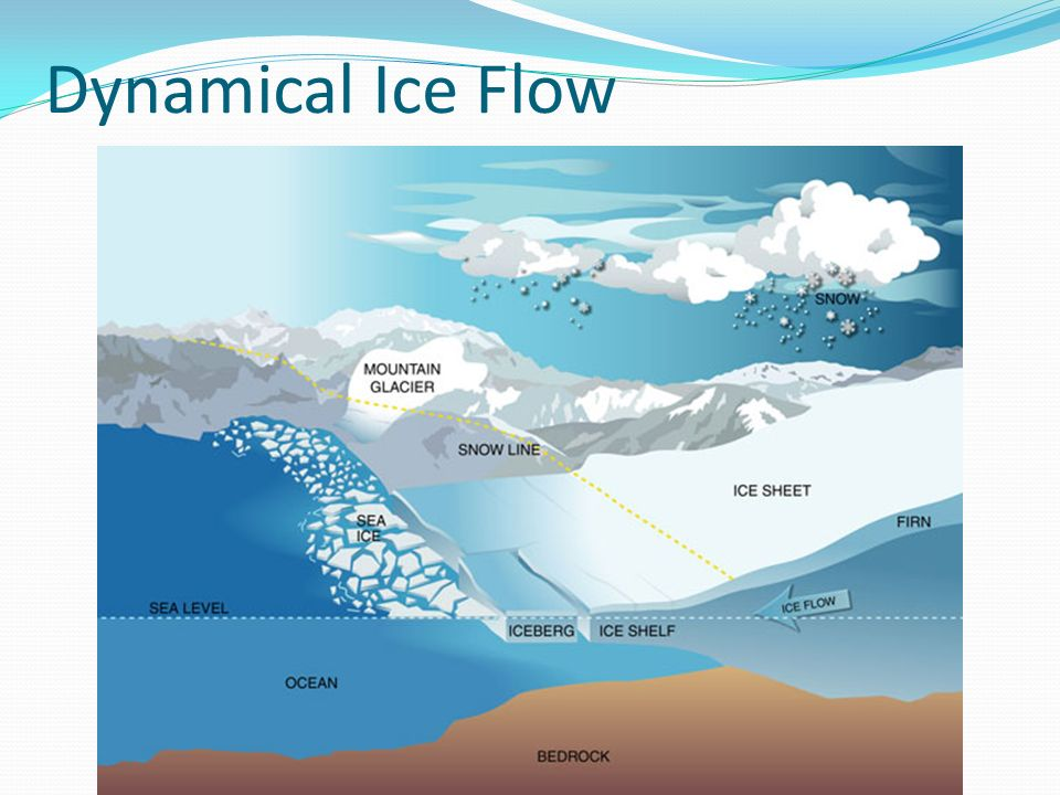 Dynamical Ice Flow