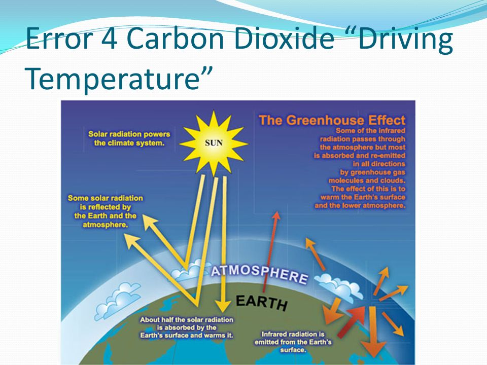 Error 4 Carbon Dioxide Driving Temperature