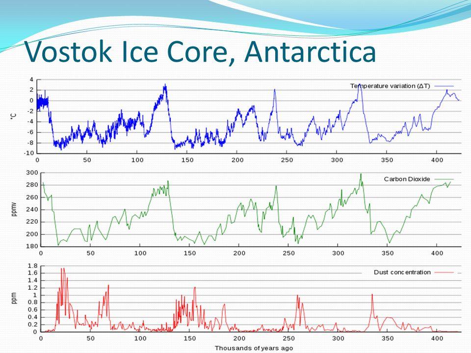 Vostok Ice Core, Antarctica