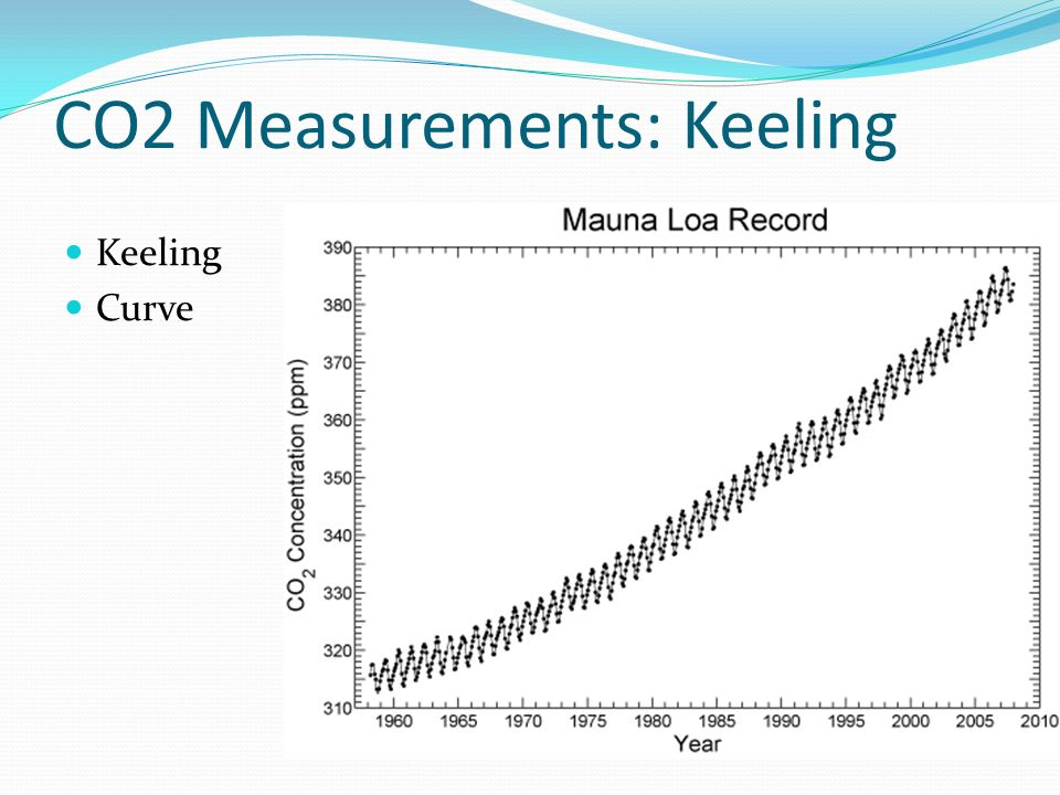 CO2 Measurements: Keeling Keeling Curve