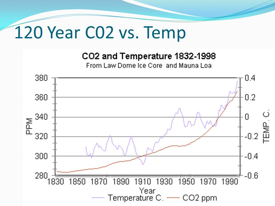 120 Year C02 vs. Temp