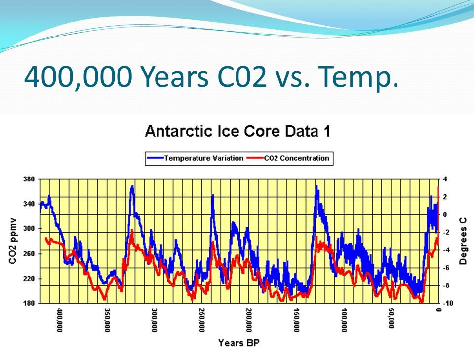 400,000 Years C02 vs. Temp.