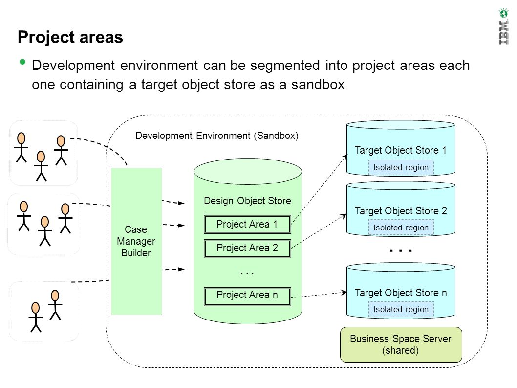 Project areas Development environment can be segmented into project areas each one containing a target object store as a sandbox Design Object Store P