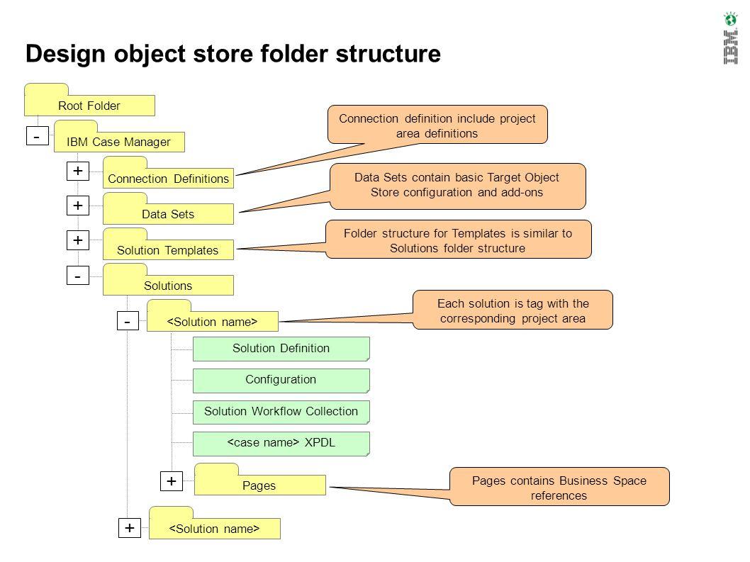 Design object store folder structure Connection Definitions Root Folder IBM Case ManagerData SetsSolution TemplatesSolutions Pages Solution Workflow C