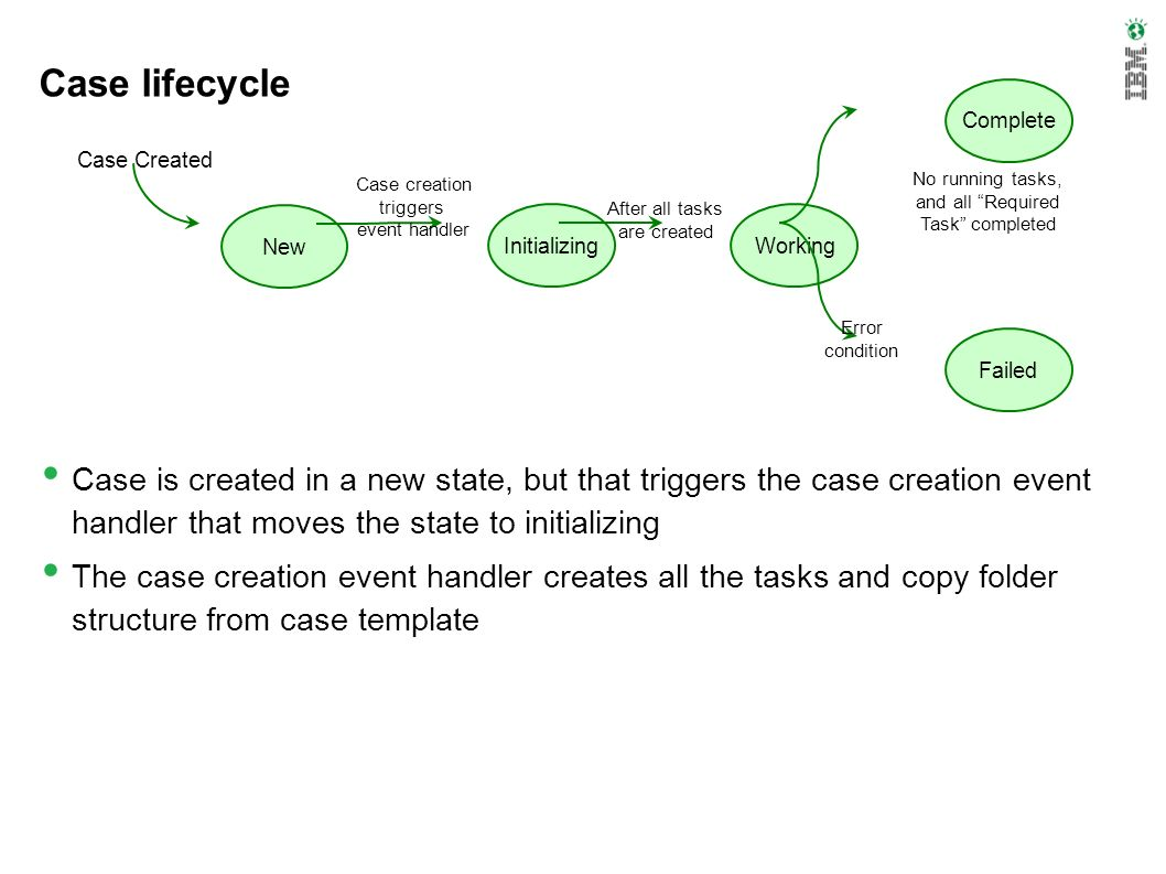Case lifecycle Case is created in a new state, but that triggers the case creation event handler that moves the state to initializing The case creatio