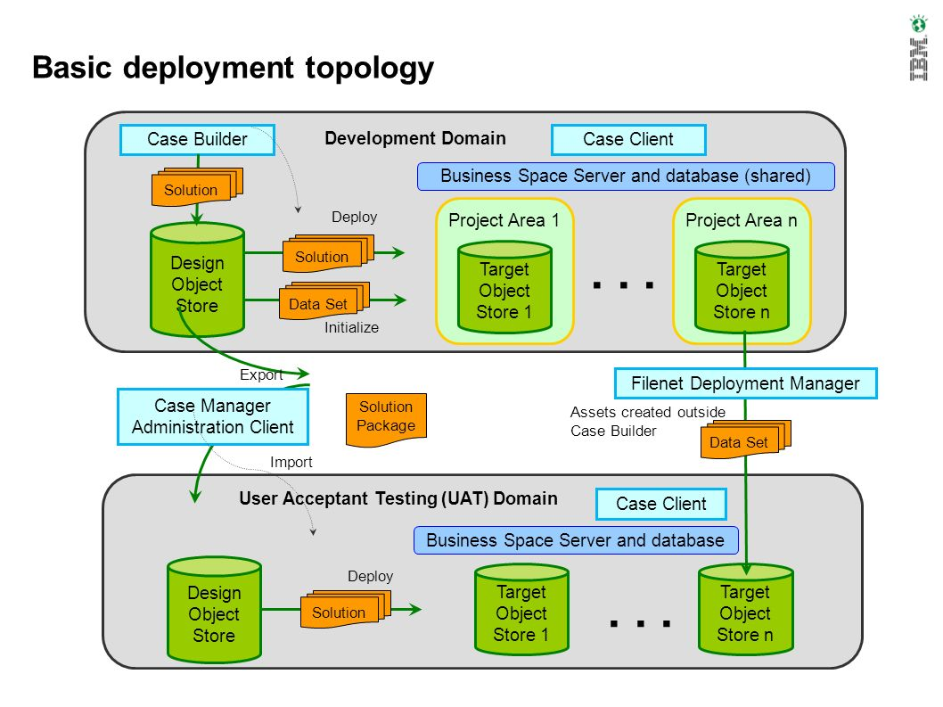 Basic deployment topology Development Domain Design Object Store Case BuilderCase Client Business Space Server and database (shared) Project Area 1 Ta
