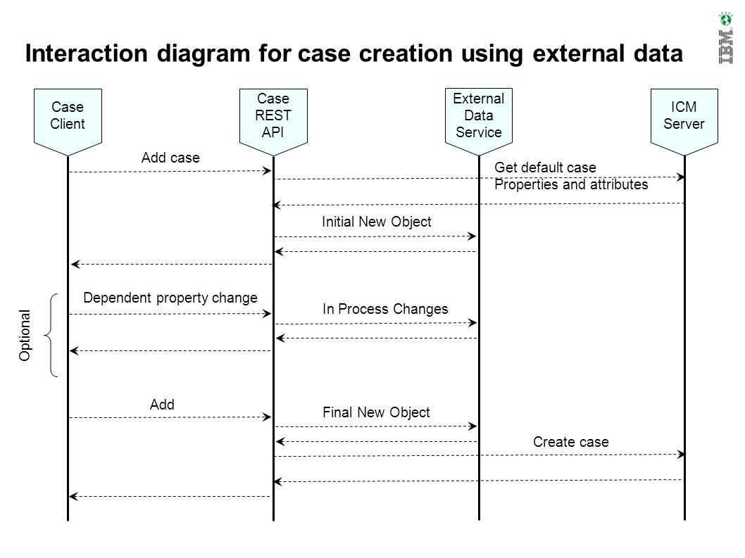Interaction diagram for case creation using external data Case Client Case REST API External Data Service ICM Server Add case Get default case Propert