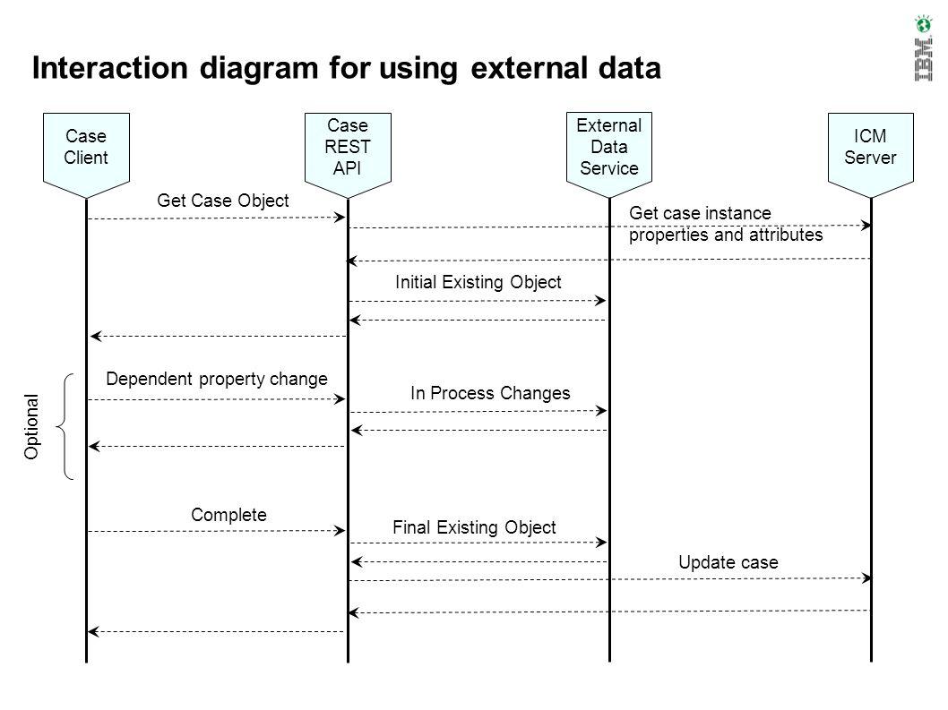 Interaction diagram for using external data Case Client Case REST API External Data Service ICM Server Get Case Object Get case instance properties an