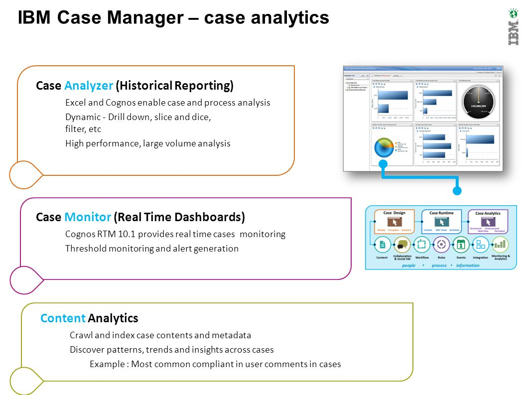 IBM Case Manager – case analytics Case Analyzer (Historical Reporting) Excel and Cognos enable case and process analysis Dynamic - Drill down, slice a