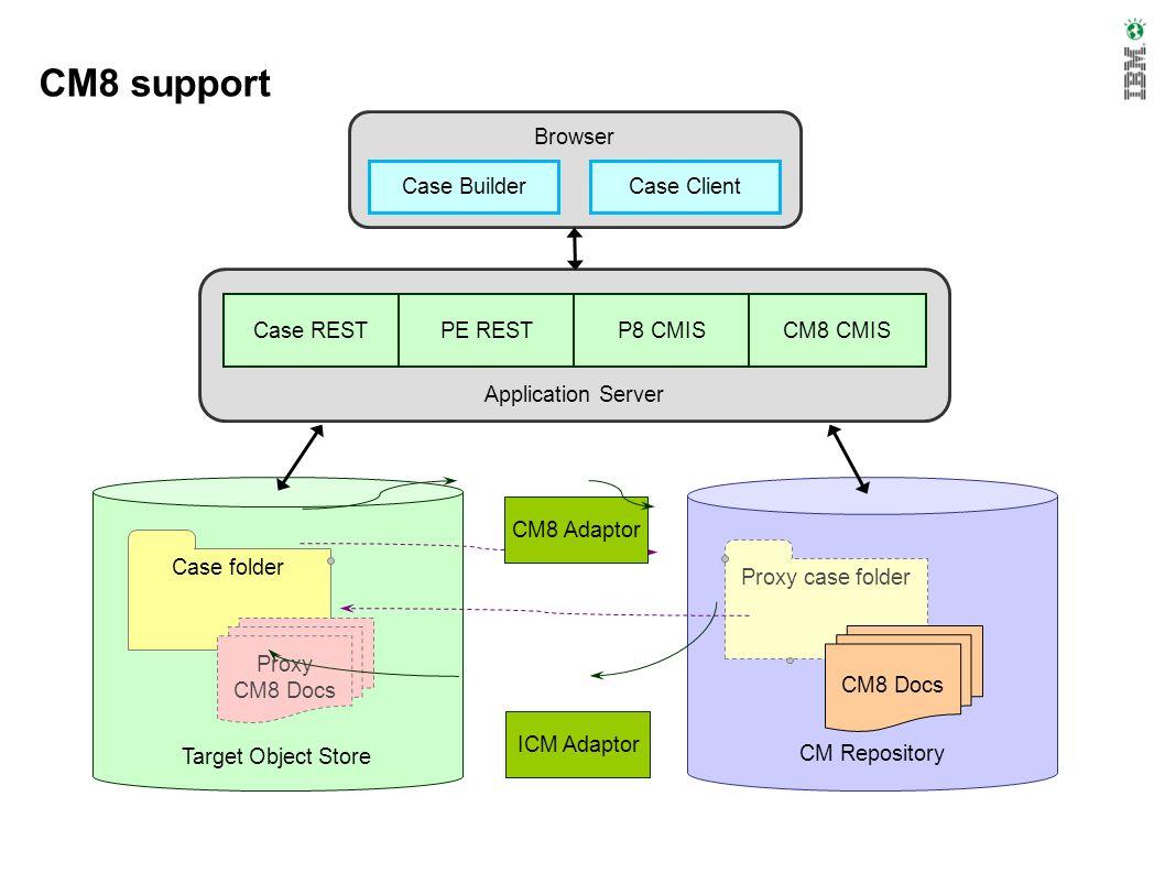 CM8 support Browser Case Client Case Builder Application Server Case RESTPE RESTP8 CMISCM8 CMIS Target Object Store Case folder Proxy CM8 Docs CM Repo