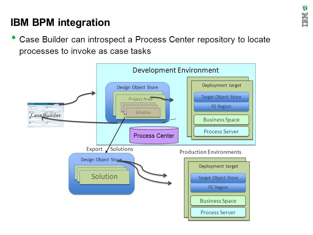 Development Environment Design Object Store Project Area Deployment target PE Region Target Object Store Business Space Design Object Store Production