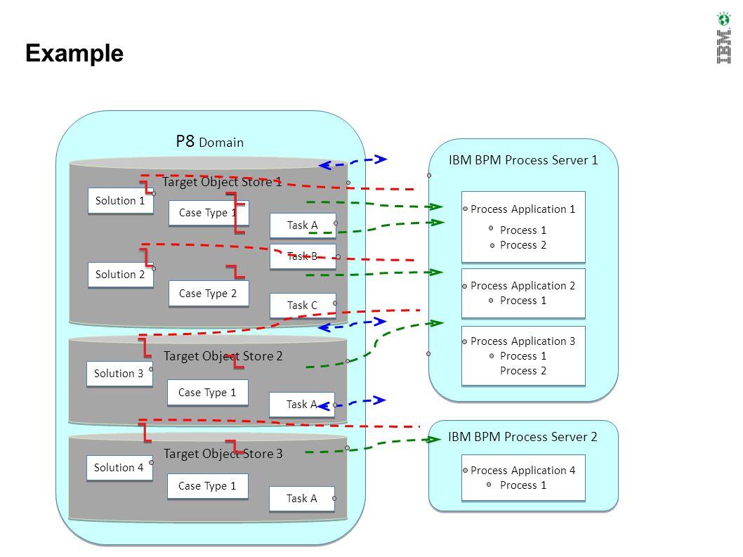 IBM BPM Process Server 1 Process Application 1 Process 1 Process 2 Process Application 1 Process 1 Process 2 Process Application 2 Process 1 Process A