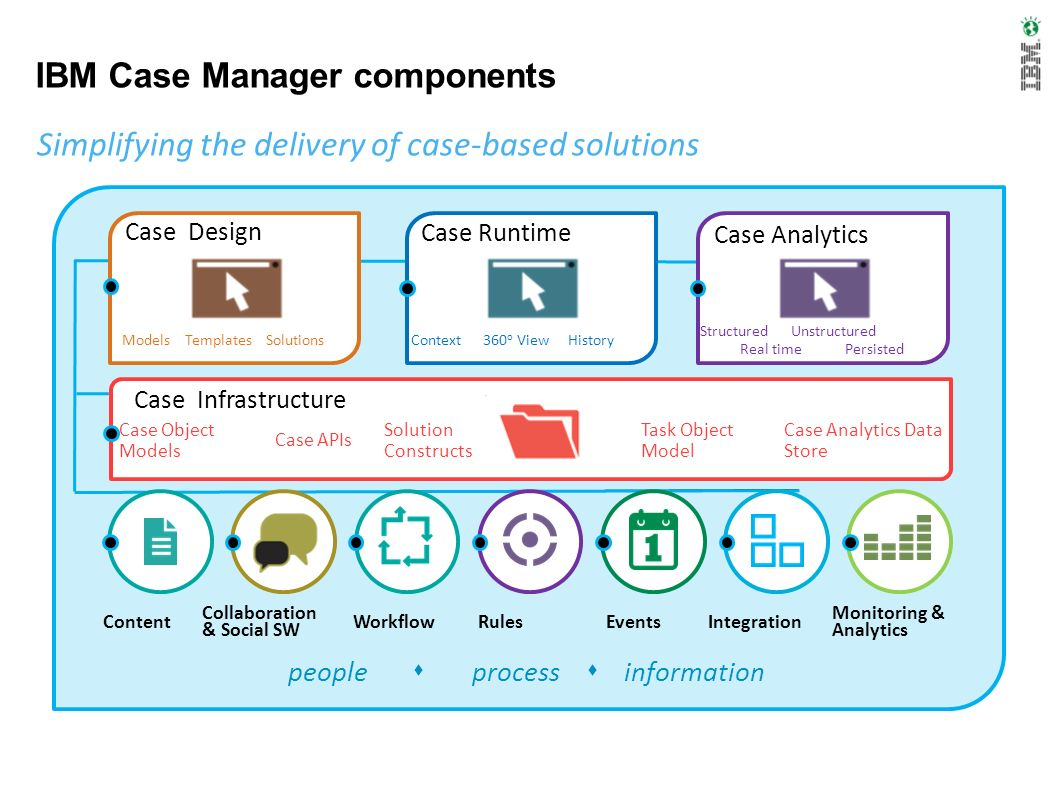 Major components of the case manager environment Case Manager Builder – Case Solution builder tool oriented to needs of line of business analysts Case Manager Client – A run time environment for launching, processing, and interacting with cases Case Manager Analytics – Real time cases monitoring with threshold monitoring and alert generation Case Manager Administration Client – Tool for configuring the Case Manage environment and for moving solutions between development and production domains Case Manager API – Communication layer between components of the Case Manager applications.