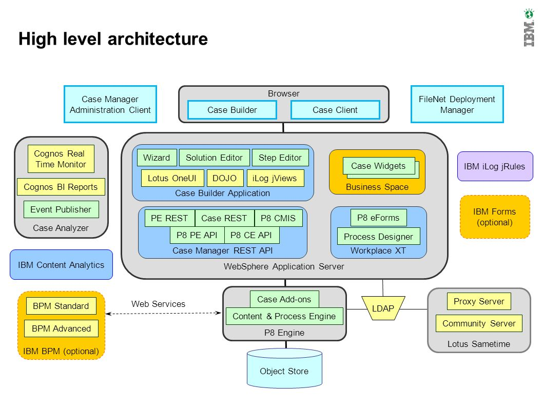 High level architecture Browser Case Client Case Builder P8 Engine Content & Process Engine Case Add-ons Object Store LDAP Case Manager Administration